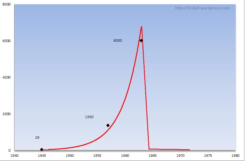 Grafica da evolución exponencial dos renos.
