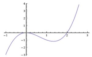 O teorema de Bolzano explica que se unha función continua é entre dous puntos positiva e despois negativa, anúlase nalgún punto intermedio.