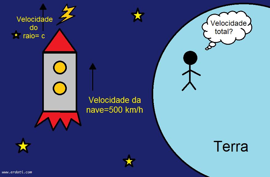 velocidade-da-luz